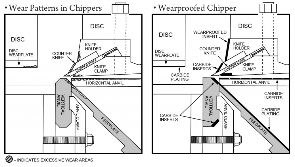 Chipper wear patterns