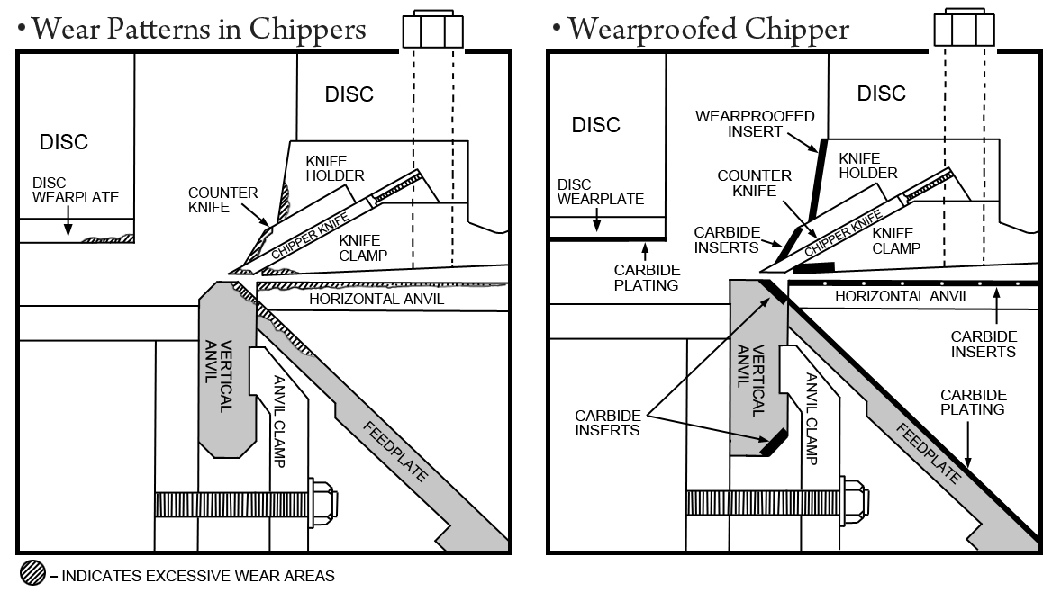 Universal Wearparts | Tungsten carbide wear parts for chippers, chip ...