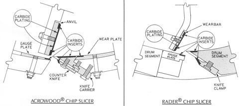 Chip slicer parts